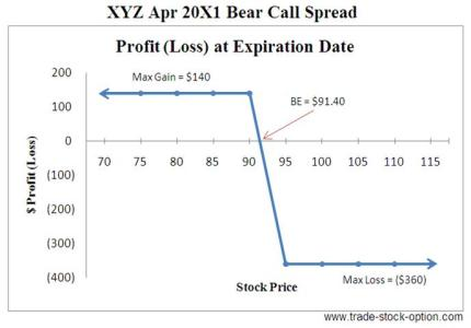 Bear Call Spread Options Strategies