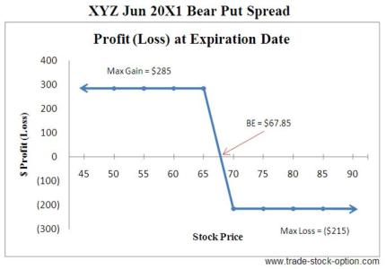 Bear Put Spread Options Strategies
