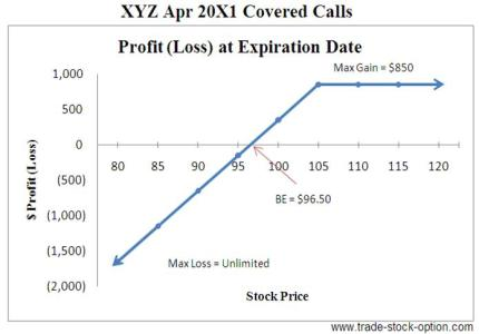 Covered Calls Options Strategies