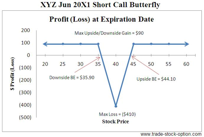Short Call Butterfly Options Strategies