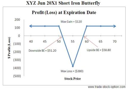 Short Iron Butterfly Options Strategies