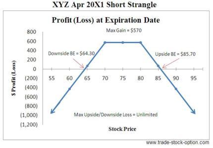 Short Strangle Options Strategies