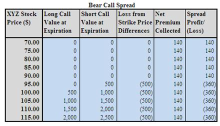 Bear Call Spread Example