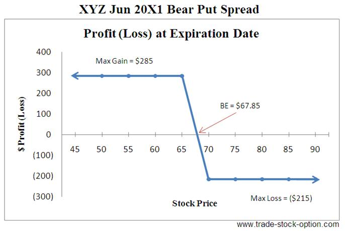 Option spread strategies trading up down