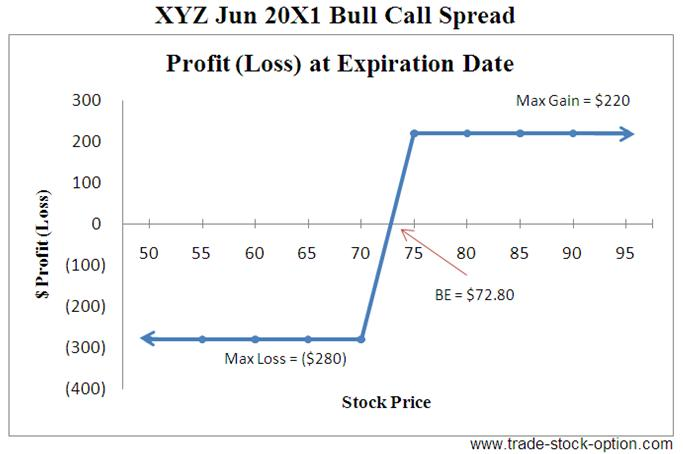 Stock options spread trading