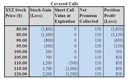 Call option trading example