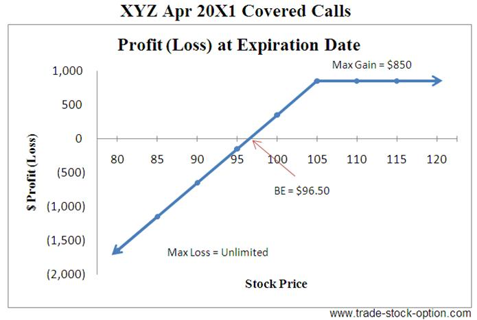 Example call option trade