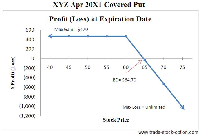 Stock options covered calls