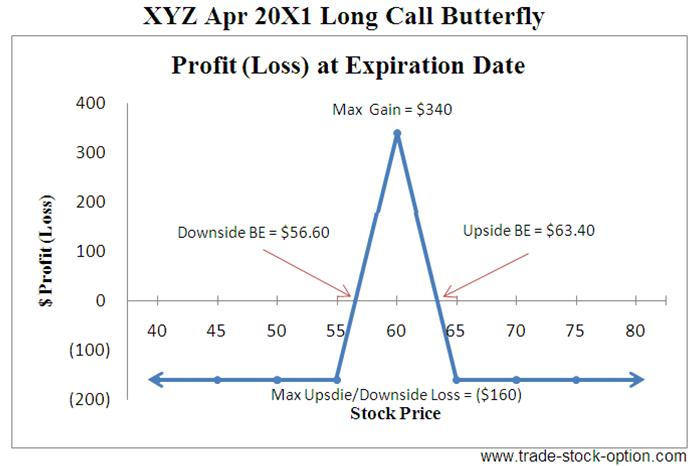 Short butterfly options strategy