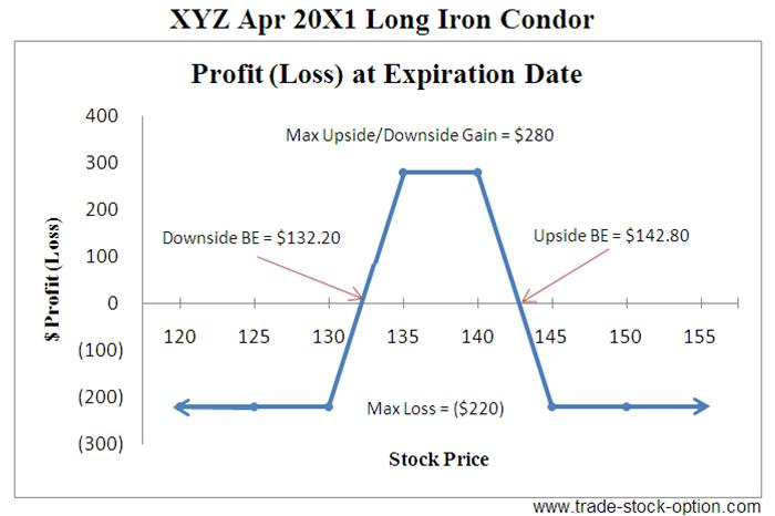 Options trading strategies iron condor