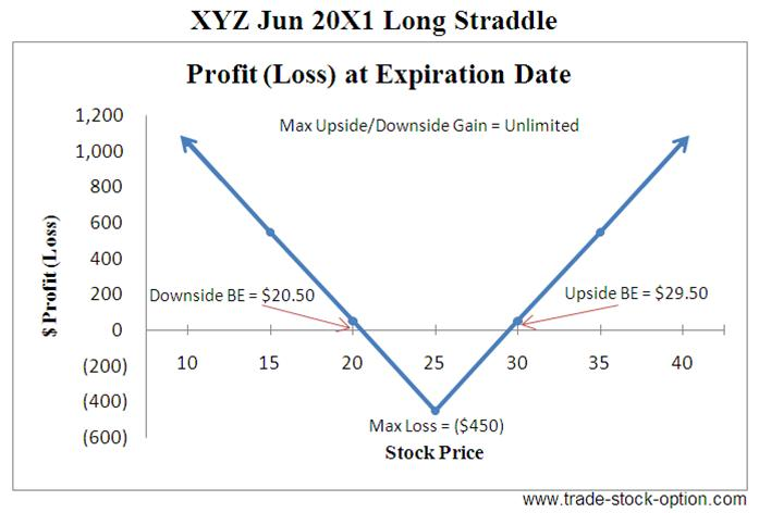 What is a straddle option trade