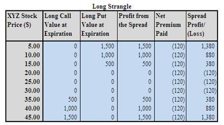 Stock options long strangle