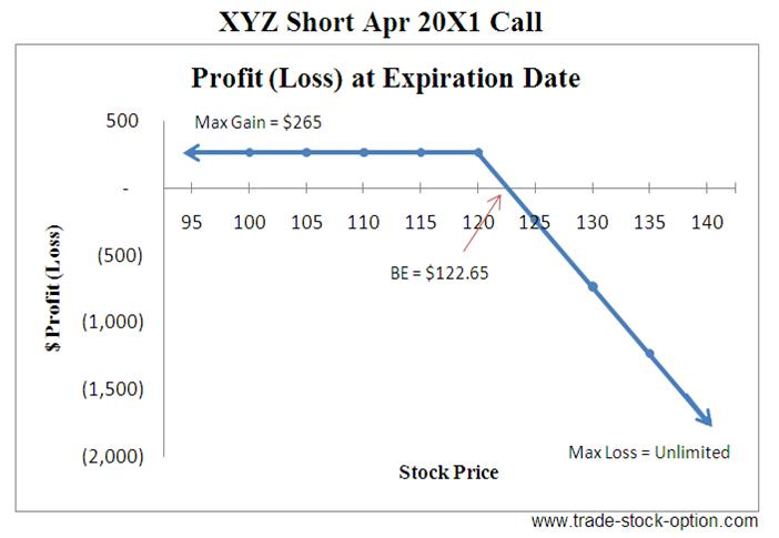 Stock options call spread