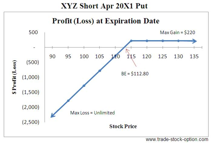 Stock options short