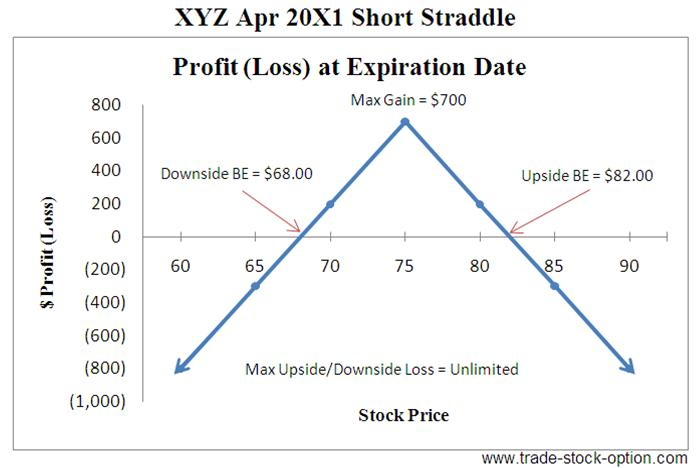 Long short options strategies