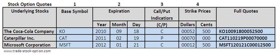 Stock Option Symbol Examples