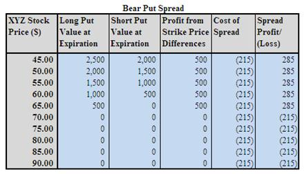 Bear Put Spread Example